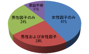 danseifunin_chart